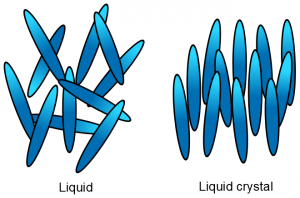 disorganized molecules in a liquid to organized molecules in a liquid crystal.