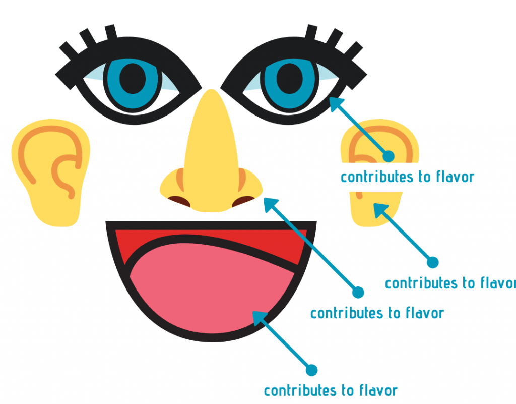 Sight, Hearing, Smell and Taste all contribute to flavor
