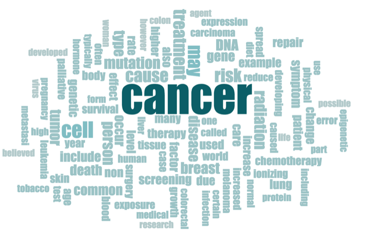 A wordcloud about cancer, including words such as mutation, DNA, cell, screening, treatment, etc.