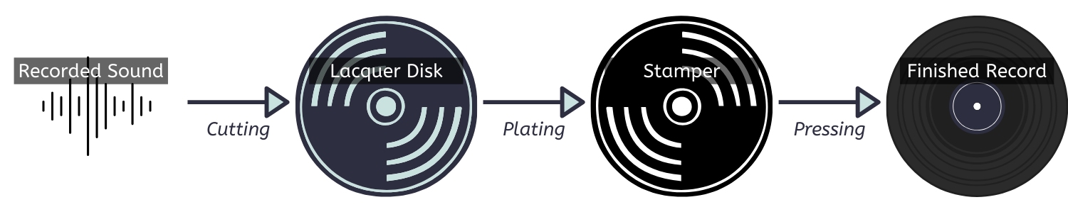 Schematic representation of the sound-to-record process
