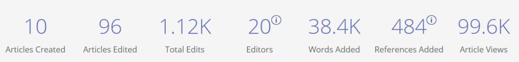 Statistics from the course dashboard showing 10 articles created, 96 artickes edited, 1.12K total edits, 20 editors, 38.4K words added, 484 references added, and 99.6K view of edited articles.