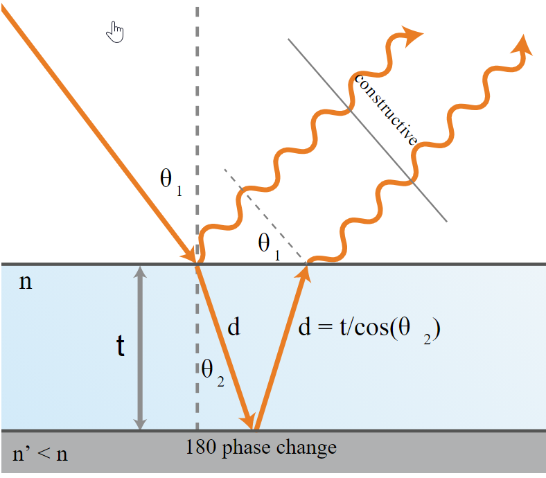 physics schematic of light interacting with a thin film